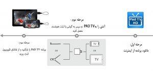 گیرنده تلویزیون دیجیتال اندروید MYGICA مدل PT115