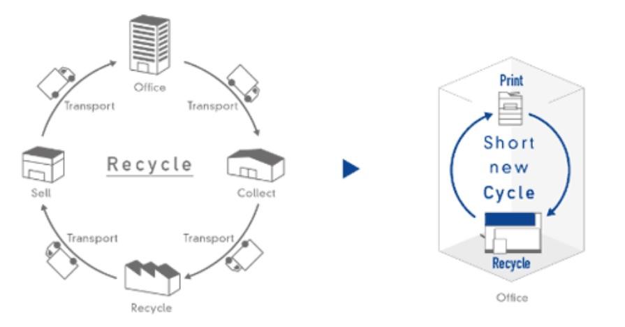 مقایسه چرخه بازیافت کاغذ با روش قدیمی و با روش کمپانی اپسون